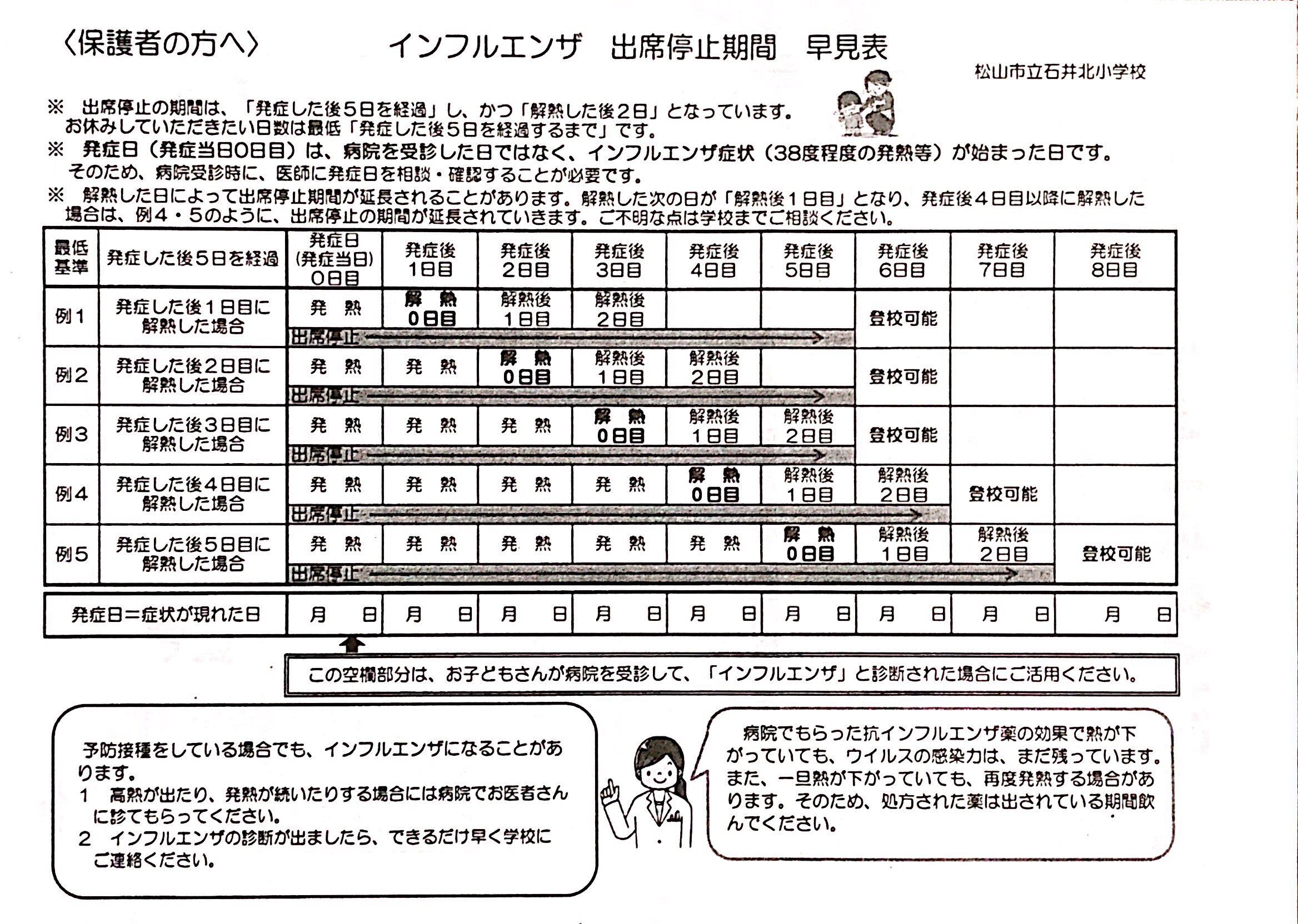 石井北小学校PTAほけんだよりNo7 インフルエンザ出席停止期間 早見表